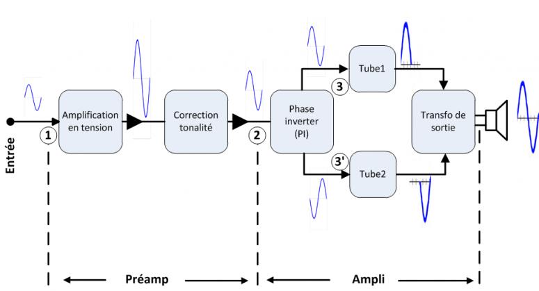 Synoptique Ampli